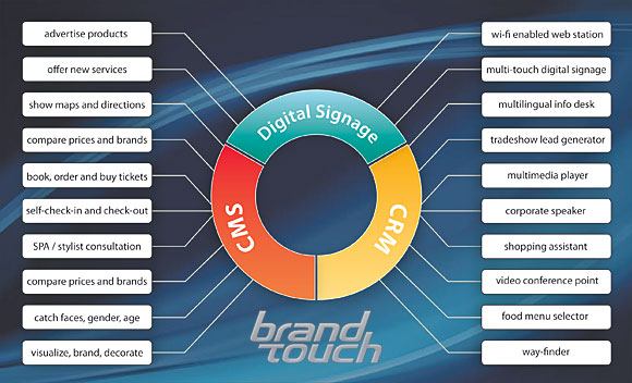 Digital Signage софтуер